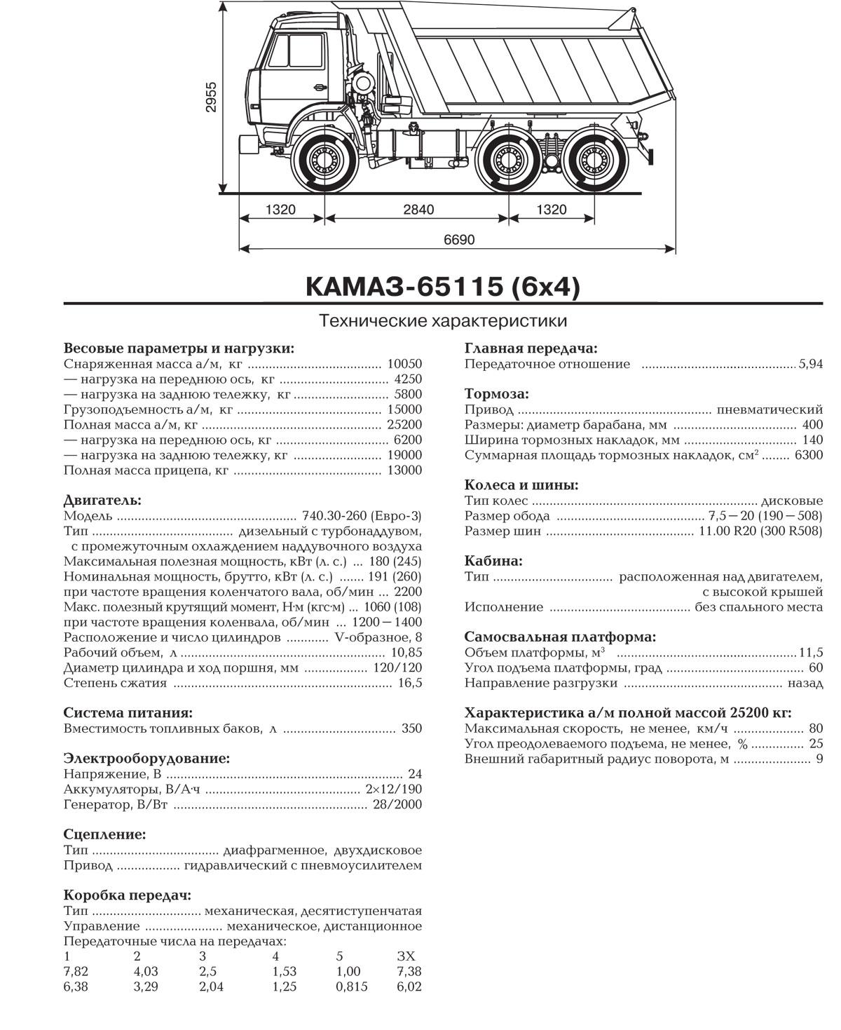 Габаритная схема самосвала КамАЗ-65115.